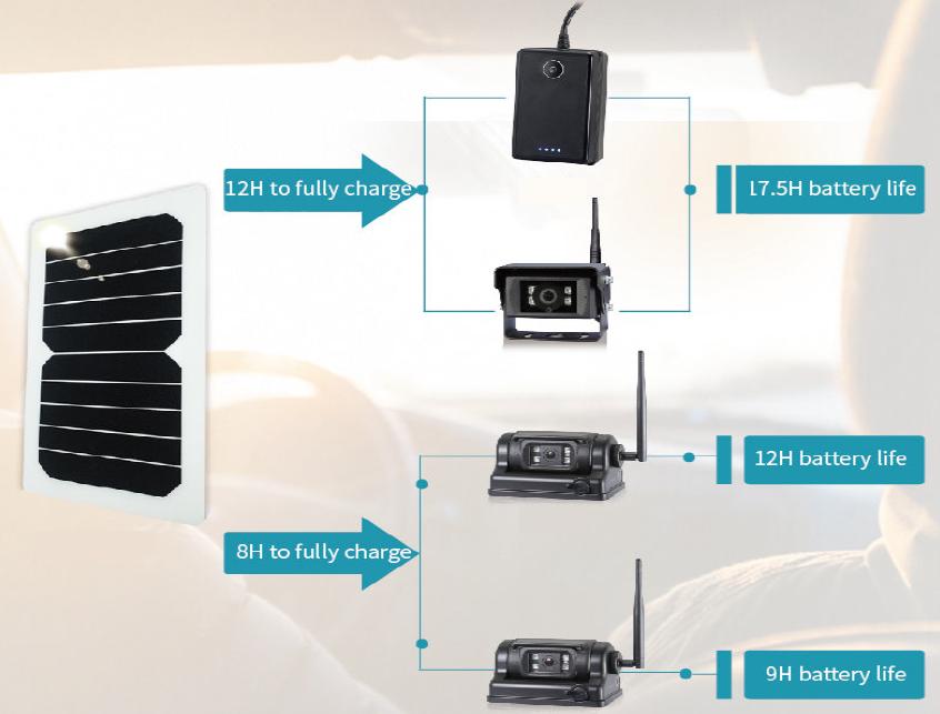 Solar Panel Camera System Wireless